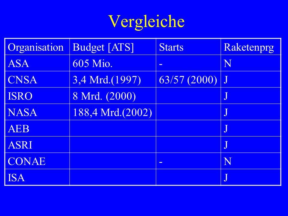 Vergleiche Organisation Budget [ATS] Starts Raketenprg ASA 605 Mio. -